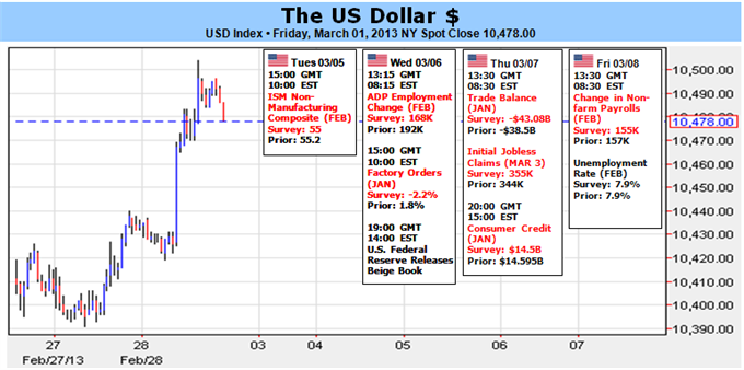 US_Dollar_Surges_but_Coming_Week_Will_Tell_us_if_it_Continues_Higher_body_Picture_1.png, US Dollar Surges, but Coming Week Will Tell us if it Continue...