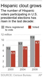 Chart shows Hispanic voter participation rates for previous presidential elections