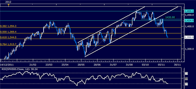 Forex_Analysis_US_Dollar_Continues_Higher_as_SP_500_Slump_Continues_body_Picture_6.png, Forex Analysis: US Dollar Continues Higher as S&P 500 Slump Co...
