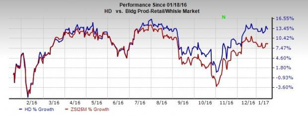 Home Depot (HD) Emerges as a Favorable Pick: Time to Hold?