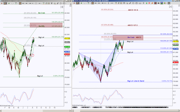 20140812 DXMTS 1024x638 US Dollar Index in high probability harmonic zone