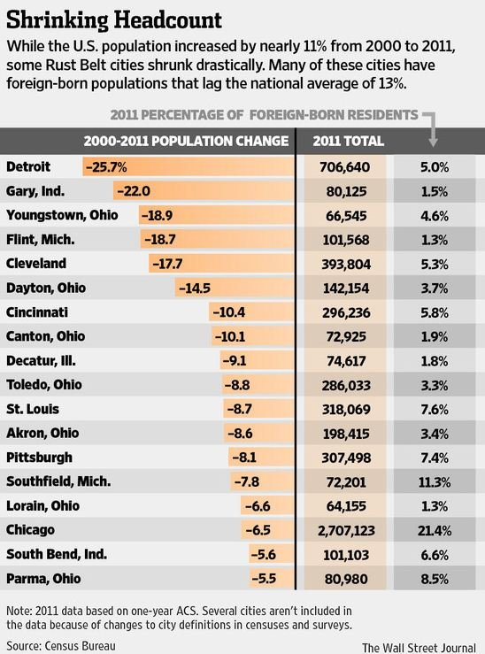 WSJ_Foreign_Population_US_Cities.JPG
