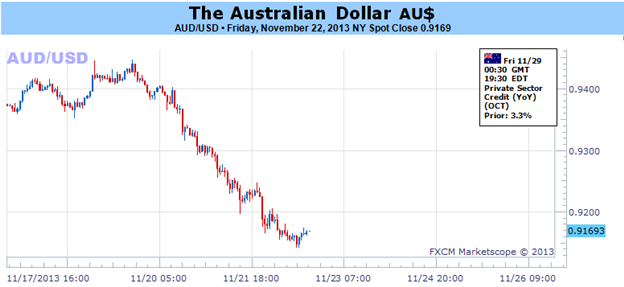 Australian_Dollar_at_the_Mercy_of_Fed_QE_Taper_Speculation_body_Picture_1.png, Australian Dollar at the Mercy of Fed QE Taper Speculation