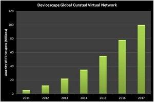 Devicescape Amenity Wi-Fi Network on Track to Reach 100 Million Locations