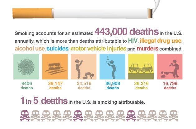 Smoking is the leading preventable cause of death in the U.S.