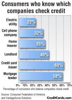 CreditCards.com infographic: Who is checking your credit score?