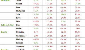 The Best and Worst Email Subject Lines in 2013 image Email subject lines retail ecommerce 300x178