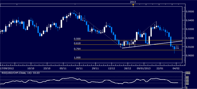 Forex_USDCHF_Technical_Analysis_02.05.2013_body_Picture_1.png, USD/CHF Technical Analysis 02.05.2013