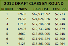 Cost Per Snap by Round 2012 Draft