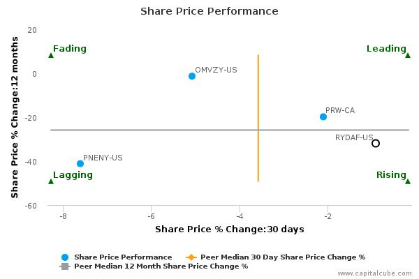 Royal Dutch Shell Plc breached its 50 day moving average in a Bullish Manner : February 5, 2016