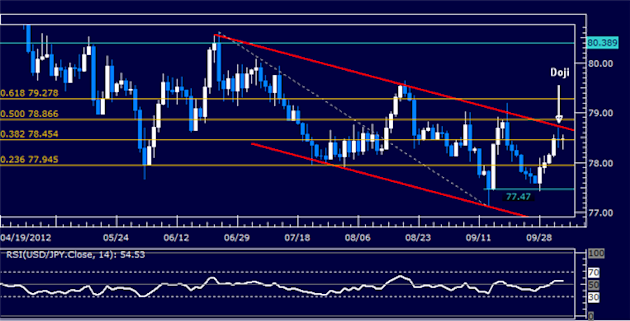 USDJPY_Classic_Technical_Report_10.05.2012_body_Picture_5.png, USDJPY Classic Technical Report 10.05.2012