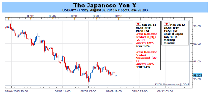 Japanese_Yen_Surges_but_Were_Looking_for_Major_Reversal_body_Picture_1.png, Japanese Yen Surges but We're Looking for Major Reversal