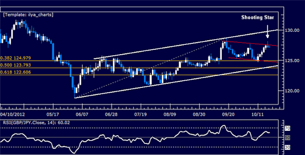 GBPJPY_Classic_Technical_Report_10.19.2012_body_Picture_5.png, GBPJPY Classic Technical Report 10.19.2012