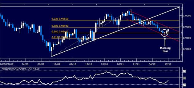 Forex_Analysis_USDCAD_Classic_Technical_Report_12.17.2012_body_Picture_1.png, Forex Analysis: USD/CAD Classic Technical Report 12.17.2012