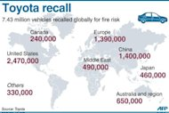 Graphic showing a regional breakdown of Toyota&#39;s 7.43 million vehicle recall across the world. Toyota on Wednesday announced a global recall of 7.43 million vehicles, including its popular Camry and Corolla models, over a possible fire risk, in a fresh blow to the firm&#39;s reputation for safety
