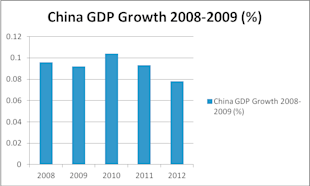 China in a Holding Pattern, but There Are Opportunities Inside the Great Wall image china gdp growth 2008 2009