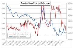 Forex_News_Aussie_Sold_on_Widening_Trade_Deficit_body_Picture_4.png, Forex News: Aussie Sold on Widening Trade Deficit