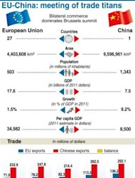 Fact file on the EU and China, showing trade balance since 2007