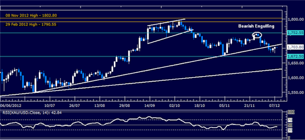 Forex_Analysis_Dollar_Probes_Higher_SP_500_Waits_for_Follow-Through_body_Picture_2.png, Forex Analysis: Dollar Probes Higher, S&P 500 Waits for Follow-Through