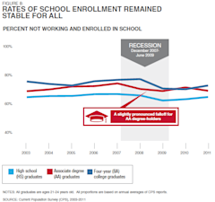 Pew_Economic_Mobility_School_Enrollment.PNG