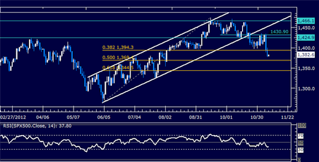 Forex_Analysis_US_Dollar_Follow-Through_Lacking_as_SP_500_Tumbles_body_Picture_6.png, Forex Analysis: US Dollar Follow-Through Lacking as S&P 500 Tumb...