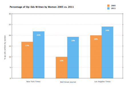 Female Opinion Writers Better Represented Online Than in Print Publications