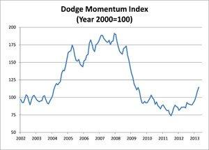 Dodge Momentum Index Shows Further Growth in April