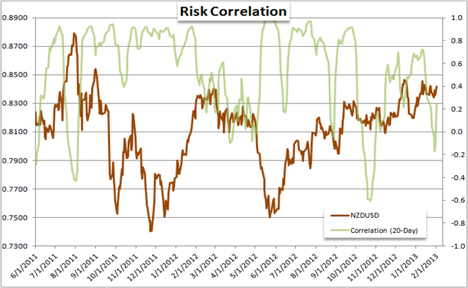 EURUSD_and_Yen_Crosses_Mislead_Measure_of_Risk_Trends_body_Picture_1.png, Forex Strategy: EUR/USD and Yen Crosses Mislead Measure of Risk Trends