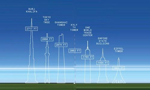 Measuring Contests: How a TV Tower in North Dakota Compares with the World's Tallest Skyscrapers