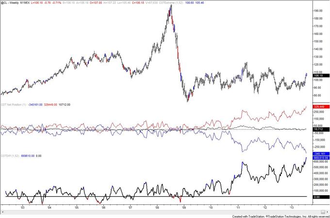 Is_Crude_Oil_COT_Positioning_Poison_to_Bull_Move_body_crude.png, Is Crude Oil COT Positioning Poison to Bull Move?
