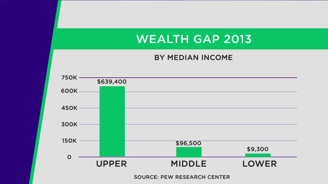 Wealth gap biggest in history