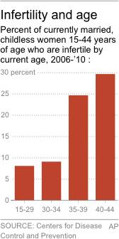 Chart shows infertility by age;
