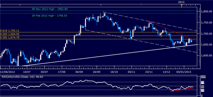 Forex_Analysis_US_Dollar_Waits_for_Sentiment_Cues_as_SP_500_Stalls_body_Picture_2.png, Forex Analysis: US Dollar Waits for Sentiment Cues as S&P 500 S...