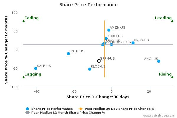 Groupon, Inc. breached its 50 day moving average in a Bearish manner