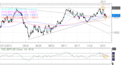Forex_Euro_Rallies_on_Strong_Spanish_Bond_Auction_ECB_Ahead_forex_news_technical_analysis_fundamental_analysis_body_Picture_5.png, Forex: Euro Rallies...