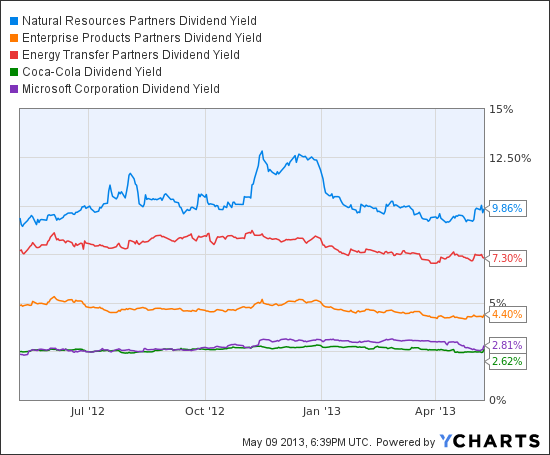 NRP Dividend Yield Chart