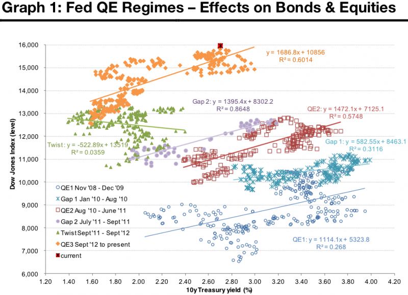 Bond yields-equity prices regression