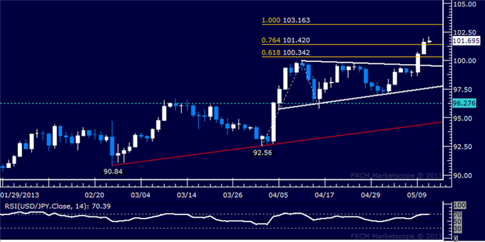 Forex_USDJPY_Technical_Analysis_05.10.2013_body_Picture_5.png, USD/JPY Technical Analysis 05.13.2013