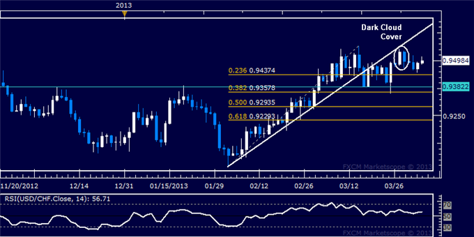 Forex_USDCHF_Technical_Analysis_04.03.2013_body_Picture_5.png, USD/CHF Technical Analysis 04.03.2013