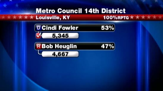 Voters elect 8 candidates to Louisville Metro Council