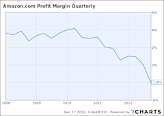 AMZN Profit Margin Quarterly Chart