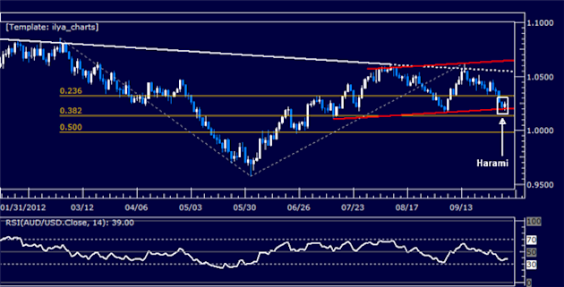 AUDUSD_Rebound_Hinted_at_Channel_Support_body_Picture_5.png, AUDUSD: Rebound Hinted at Channel Support