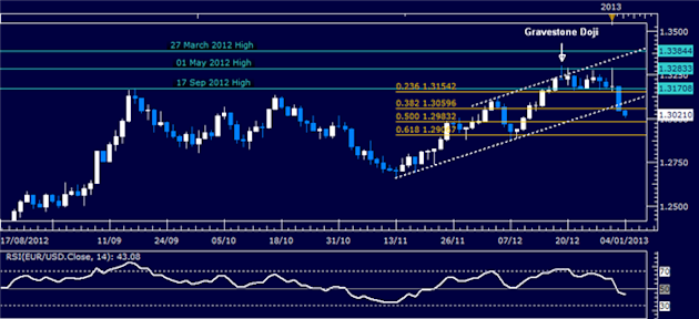Forex_Analysis_EURUSD_Pullback_Sought_for_Long_body_Picture_1.png, Forex Analysis: EUR/USD Pullback Sought for Long