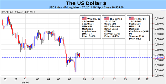 Forex_Dollar_Sharply_Lower_as_SP_Surges_What_Could_Change_That_body_USDollar_for_USD_ToF.png, US Dollar Sharply Lower as S&P Surges - What Could Chang...
