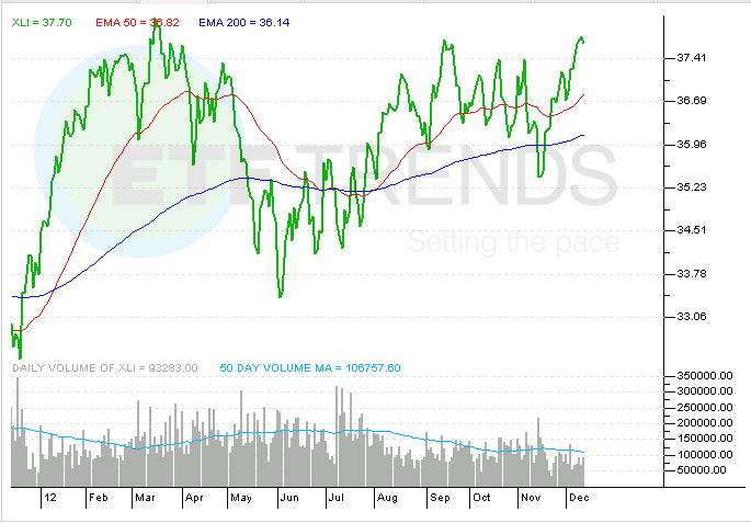 Industrial ETF XLI