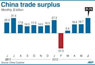 Graphic charting China&#39;s trade surplus, at $31.73 billion in June or up 42.9 percent year-on-year, official data showed Tuesday