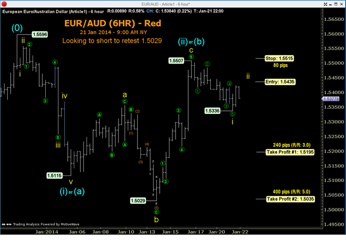 Selective_Countertrend_Set-up_in_EURAUD_body_GuestCommentary_ToddGordon_January21B_2.png, Selective Countertrend Set-up in EUR/AUD