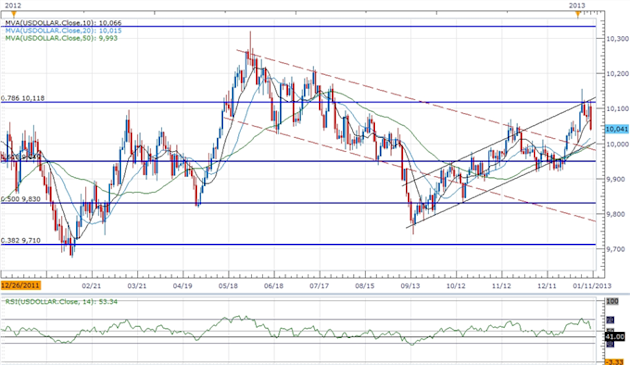Forex_USDOLLAR_Searches_for_Support-_JPY_Poised_for_Muted_Correction_body_ScreenShot162.png, Forex: USDOLLAR Searches for Support- JPY Poised for Muted Correction