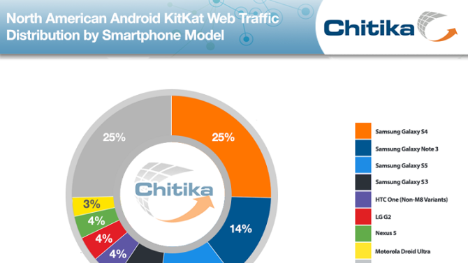 KitKat's install base is much higher in North America than you think