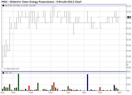 PBW - Exchange Traded Funds - ETF Price Chart for Wilderhill Clean Energy Powershares